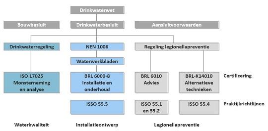 Deze afbelding beschrijft hoe de regelgeving van drinkwaterinstallaties is opgebouwd.