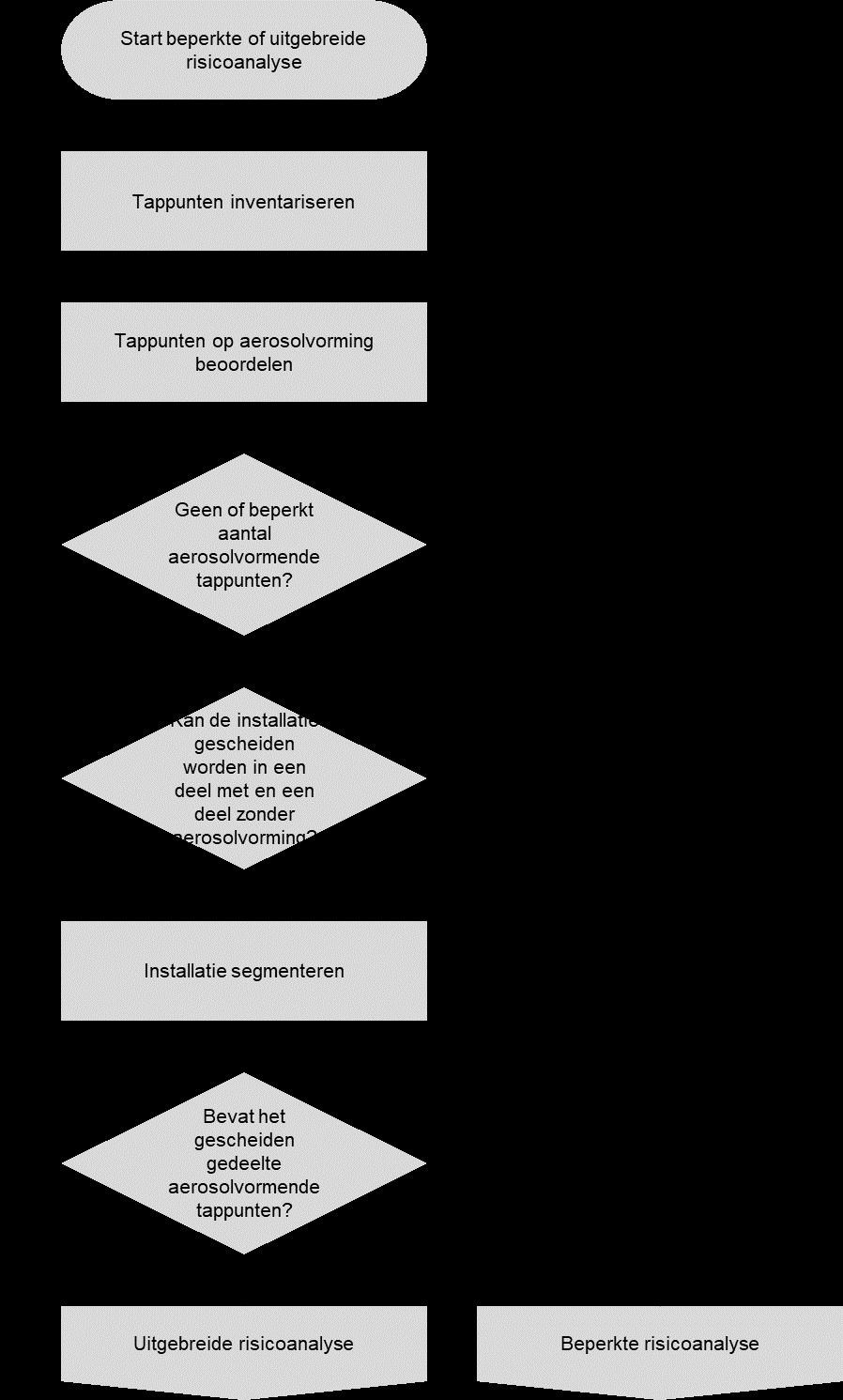 Beperkte risicoanalyse